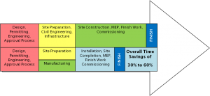 Modular Construction Timeline